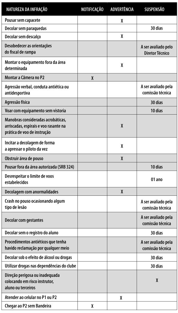 Tabela de Infrações